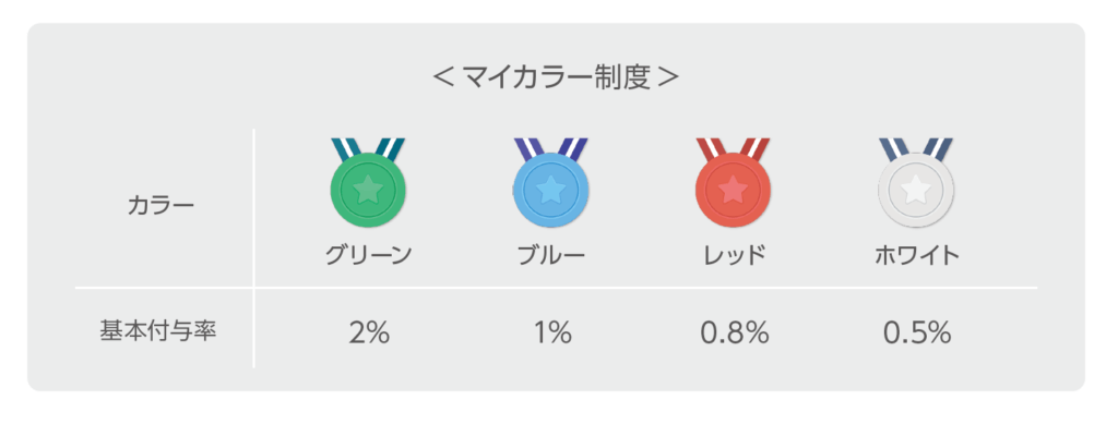 マイカラー制度|グリーン[2%]ブルー[1%]レッド[0.8%]ホワイト[0.5%]