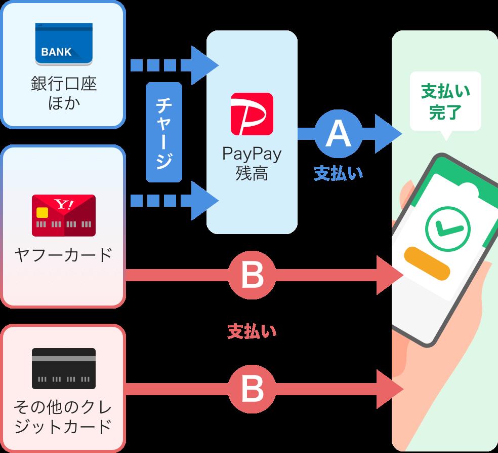 PayPayの支払い方法は2種類