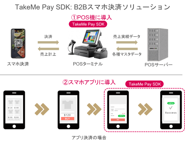 TakeMe Pay SDK・B2Bスマホ決済ソリューション