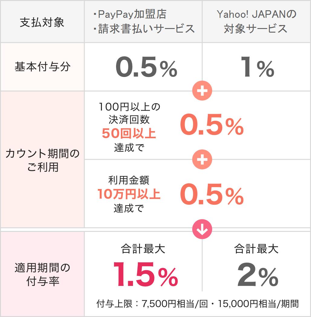 PayPay STEP(ペイペイステップ)の特典内容