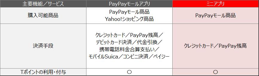 「PayPアプリとの違いについて