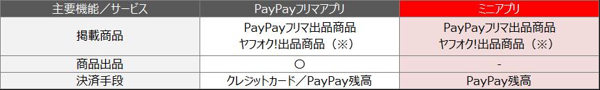 「PayPayフリマ」アプリとの違いについて